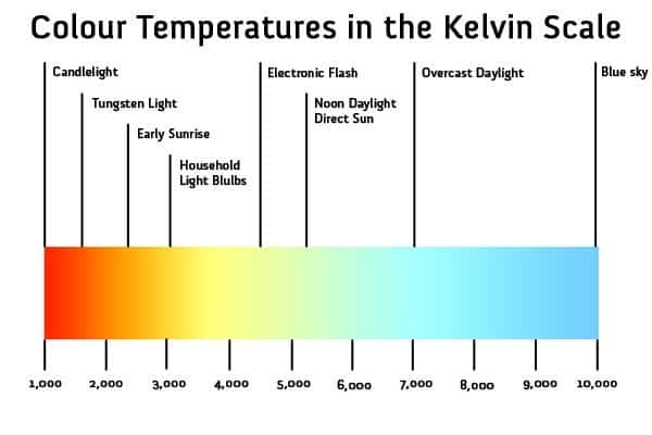 LED Color Temperature Charts - Word Excel Samples